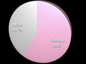 Gender Demographic Chart